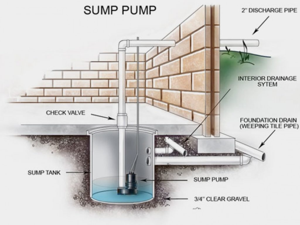 sump-pump-maintenance