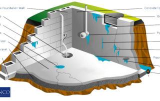 ottawa-basement-leak-prevention-activities