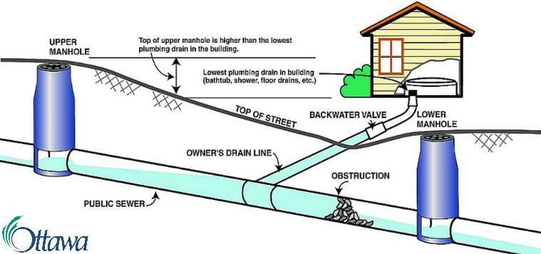 city of ottawa protective plumbing program rppp