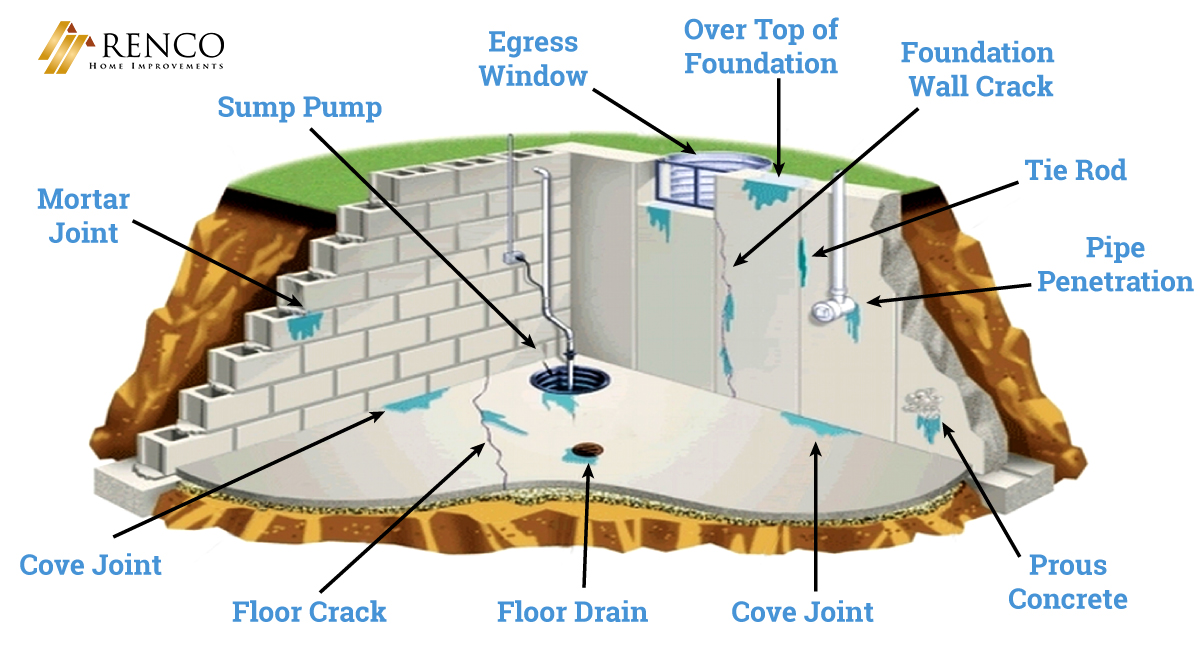 types-of-foundation-cracks